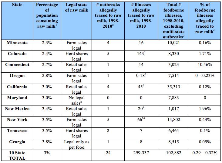 raw-milk-safety-chart-jan-2013